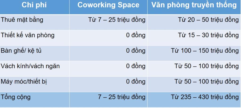 So sánh chi phí đầu tư ban đầu: Coworking Space và Văn phòng truyền thống